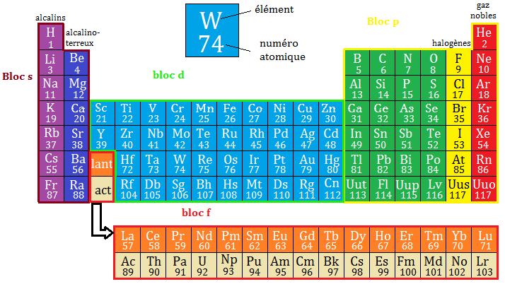 New famille 7 tableau periodique sandart for P tableau periodique